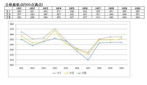 東京大学(東大)の合格最低点の推移(文系)2018年(平成30年)まで