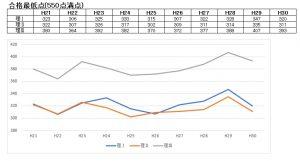 東京大学(東大)の合格最低点の推移(理系)2018年(平成30年)まで