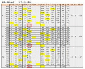東京大学 東大 出願者数 願書速報 足切りライン 予想